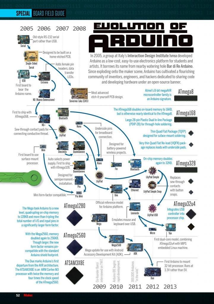 Preguntas sobre Arduino: Evolución de Arduino